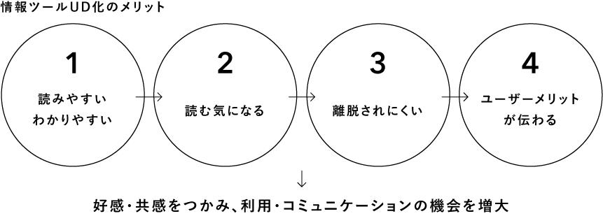 情報ツールUD化のメリット